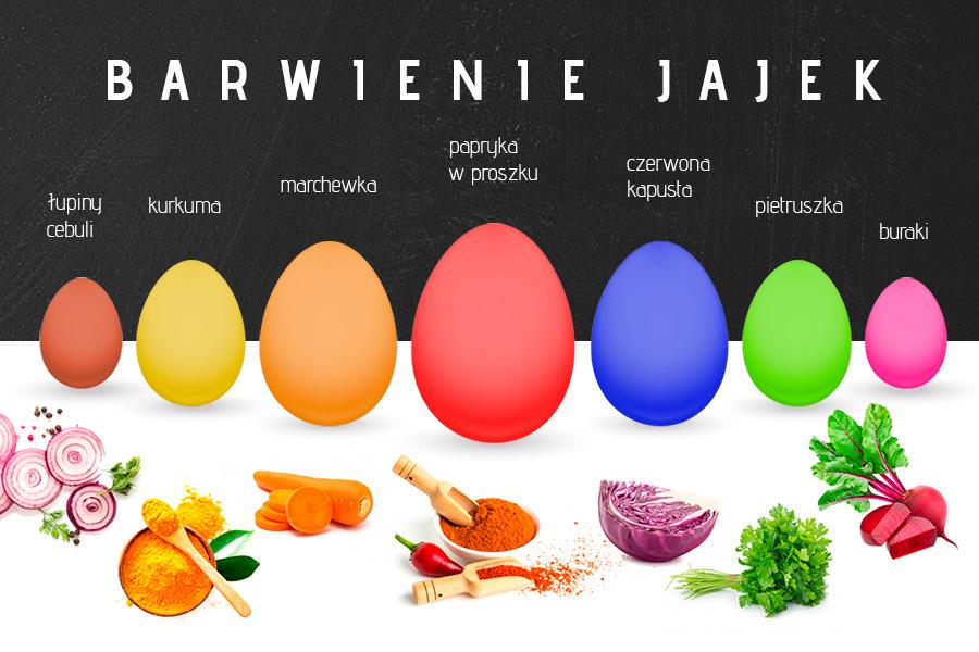Barwienie jajek: brązowe – łupiny cebuli, żółte – kurkuma, pomarańczowe – marchewka, czerwone – papryka w proszki, niebieskie – czerwona kapusta, zielone – pietruszka, różowe - buraki